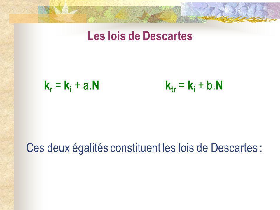 Les lois de Descartes kr = ki + a.N. ktr = ki + b.N.
