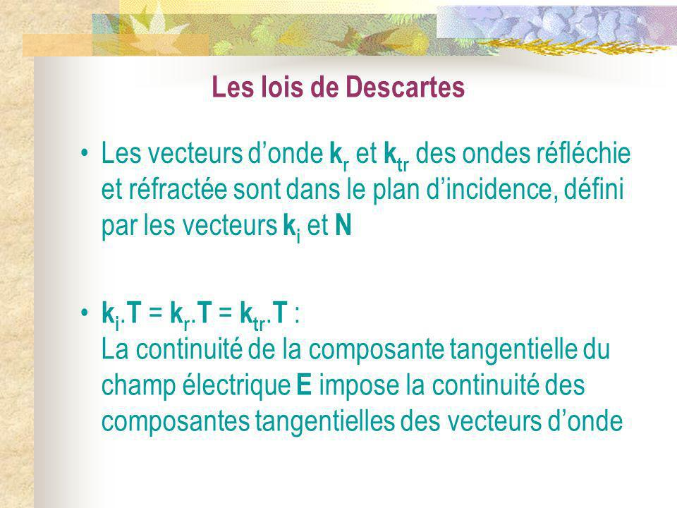 Les lois de Descartes Les vecteurs d'onde kr et ktr des ondes réfléchie et réfractée sont dans le plan d'incidence, défini par les vecteurs ki et N.