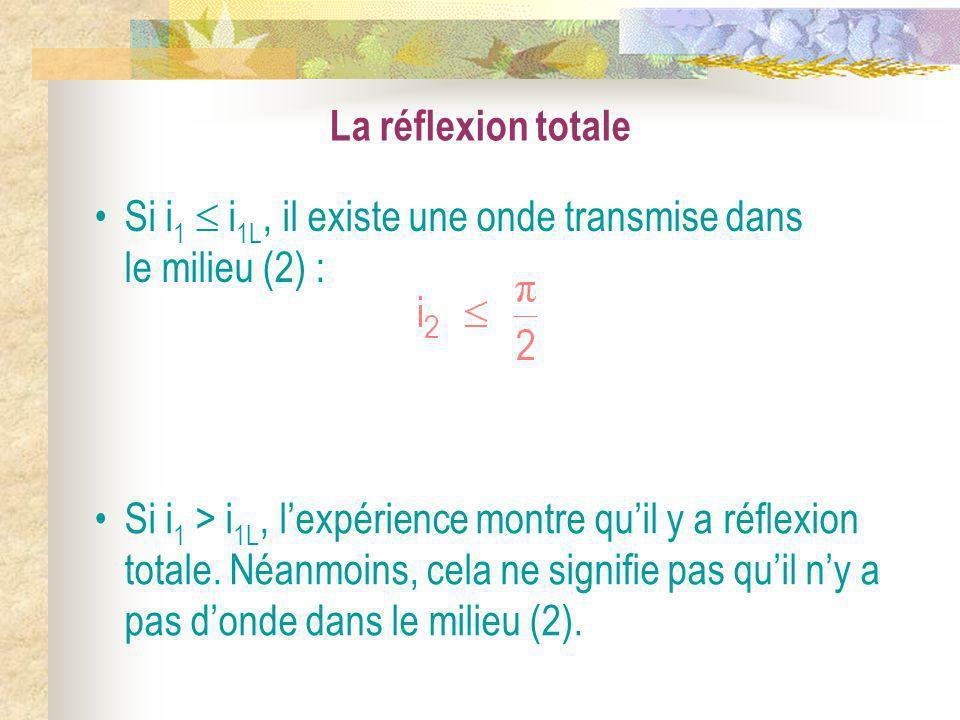 La réflexion totale Si i1  i1L, il existe une onde transmise dans le milieu (2) :