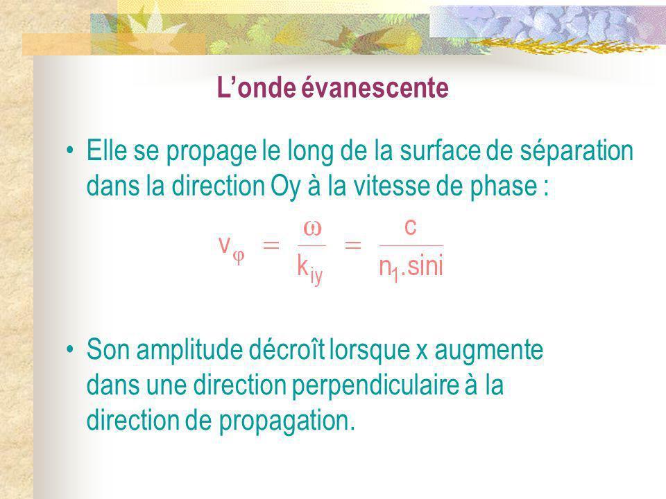 L'onde évanescente Elle se propage le long de la surface de séparation dans la direction Oy à la vitesse de phase :