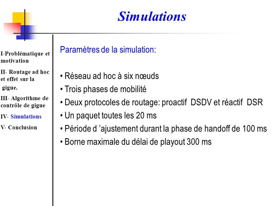 Simulations Paramètres de la simulation: Réseau ad hoc à six nœuds