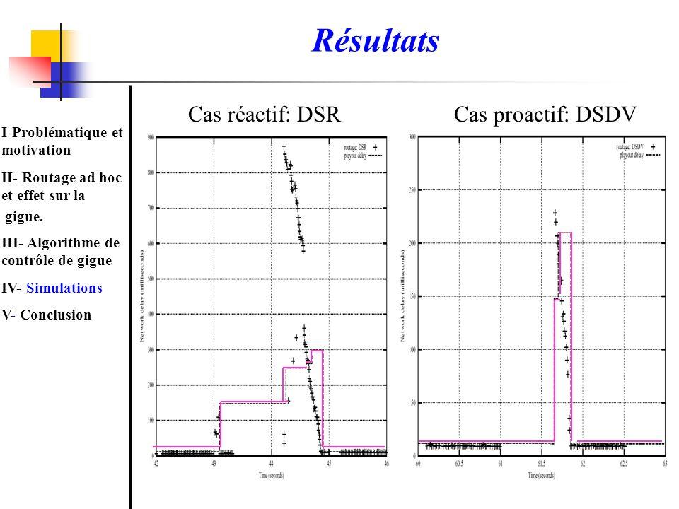 Résultats Cas réactif: DSR Cas proactif: DSDV