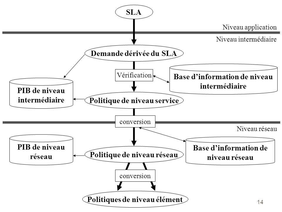 Base d'information de niveau intermédiaire