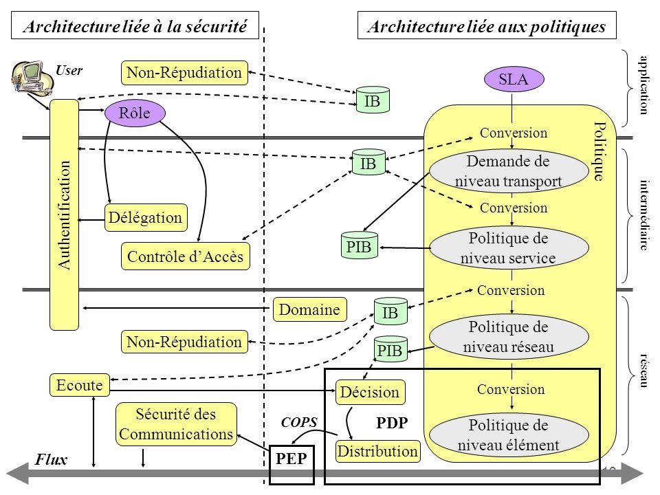 Architecture liée à la sécurité Architecture liée aux politiques