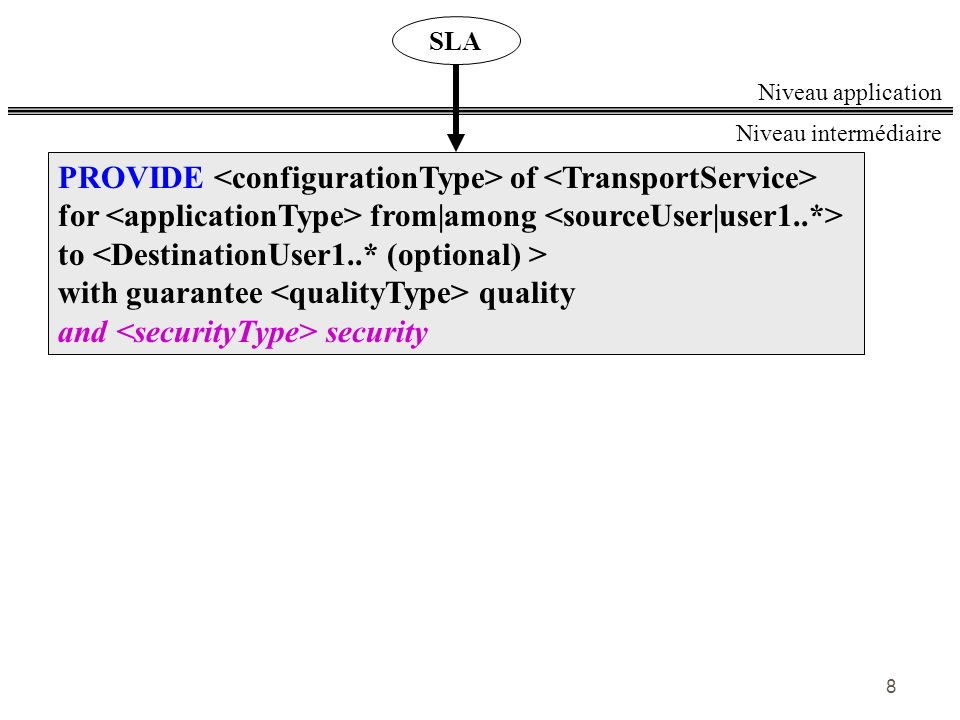 PROVIDE <configurationType> of <TransportService>