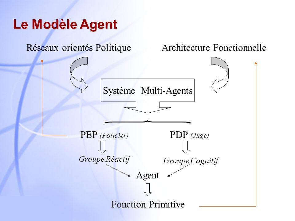 Le Modèle Agent Réseaux orientés Politique Architecture Fonctionnelle