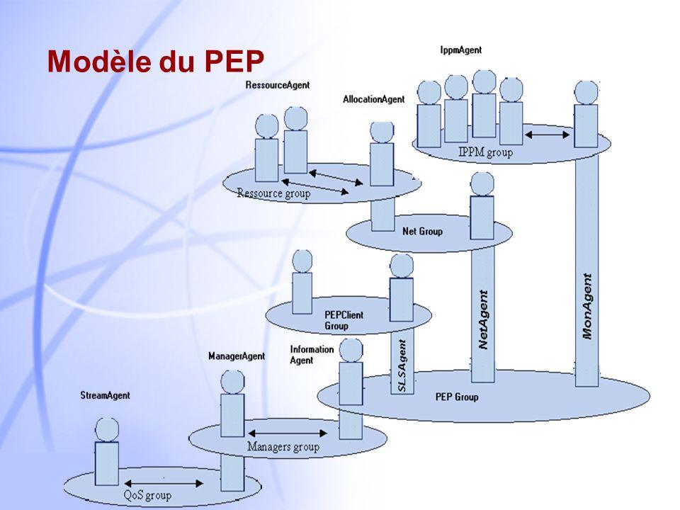 Modèle du PEP