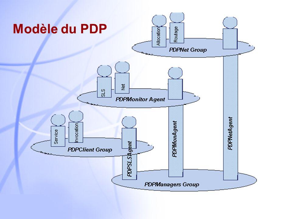 Modèle du PDP