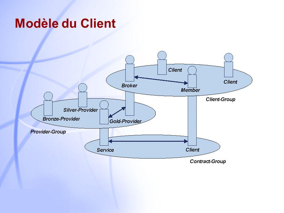 Modèle du Client