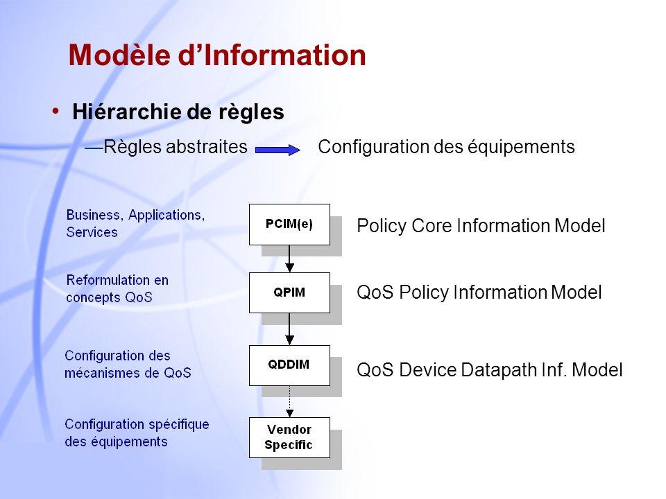 Modèle d'Information Hiérarchie de règles