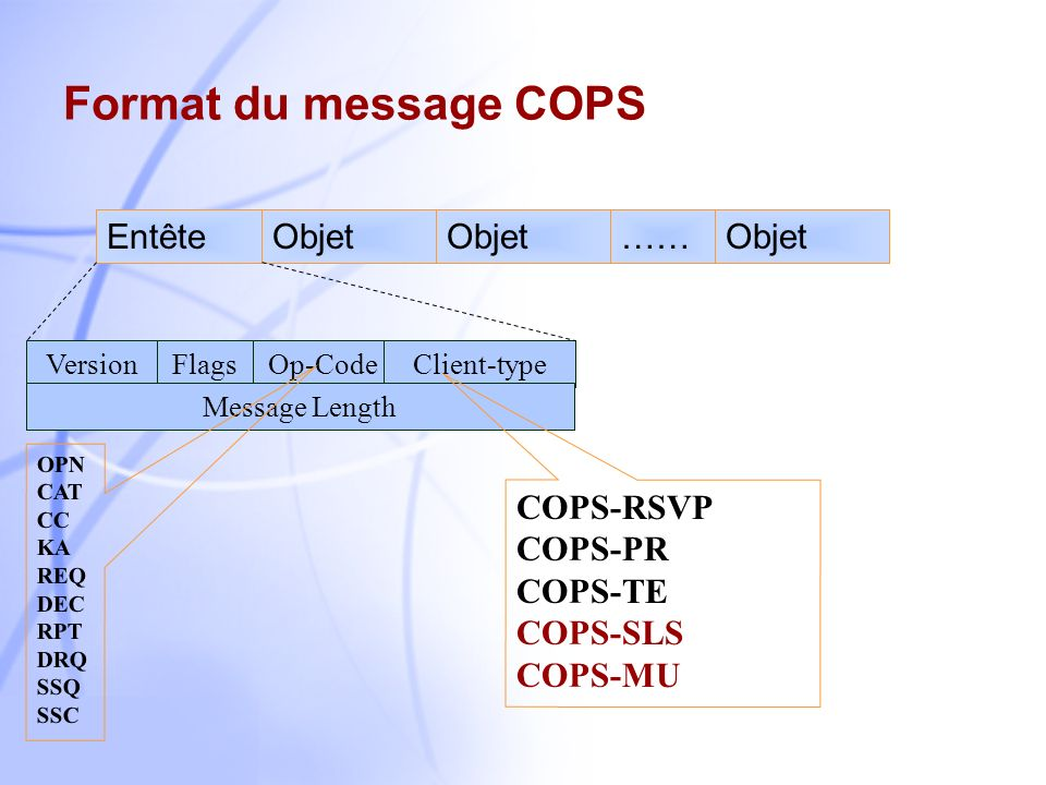 Format du message COPS Entête Objet …… COPS-RSVP COPS-PR COPS-TE
