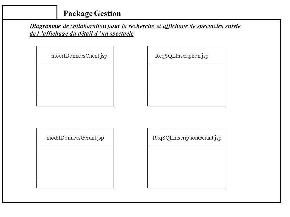 Package Gestion Diagramme de collaboration pour la recherche et affichage de spectacles suivie de l 'affichage du détail d 'un spectacle.