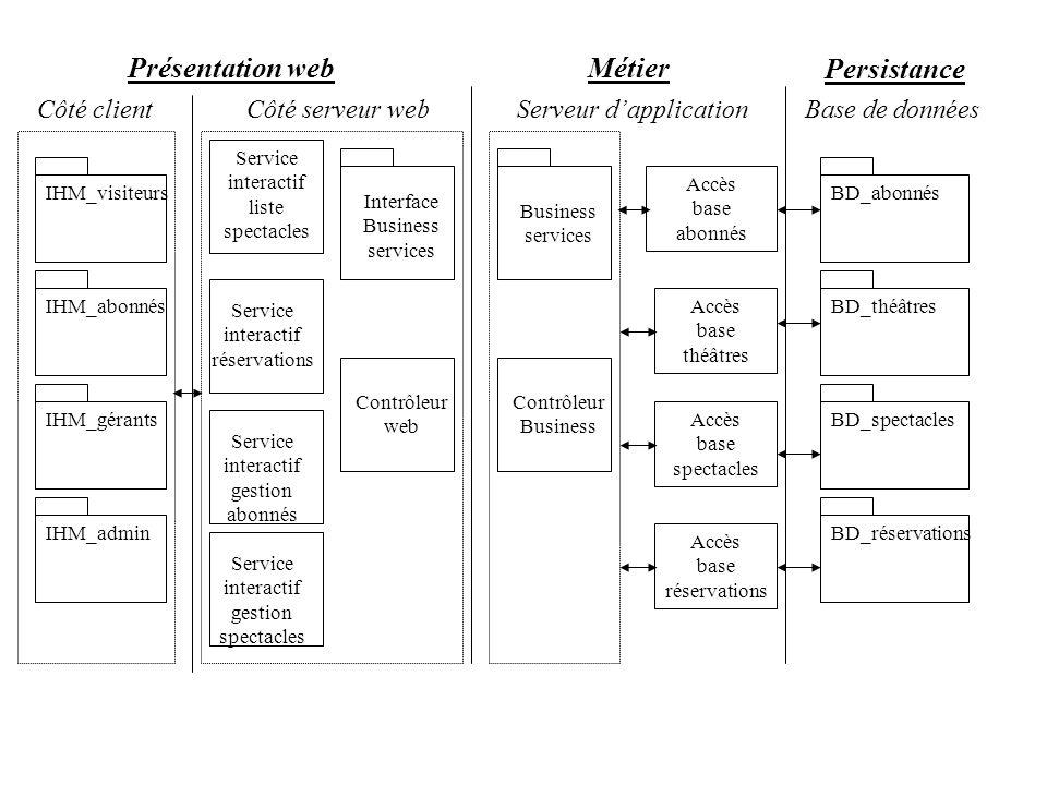 Présentation web Métier Persistance