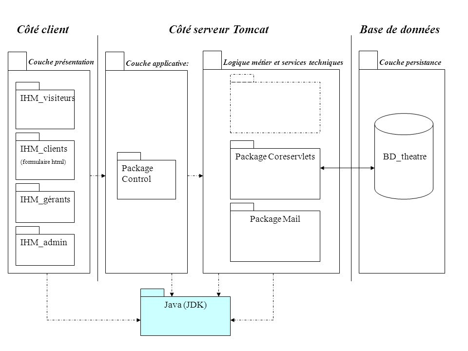 Côté client Côté serveur Tomcat Base de données IHM_visiteurs
