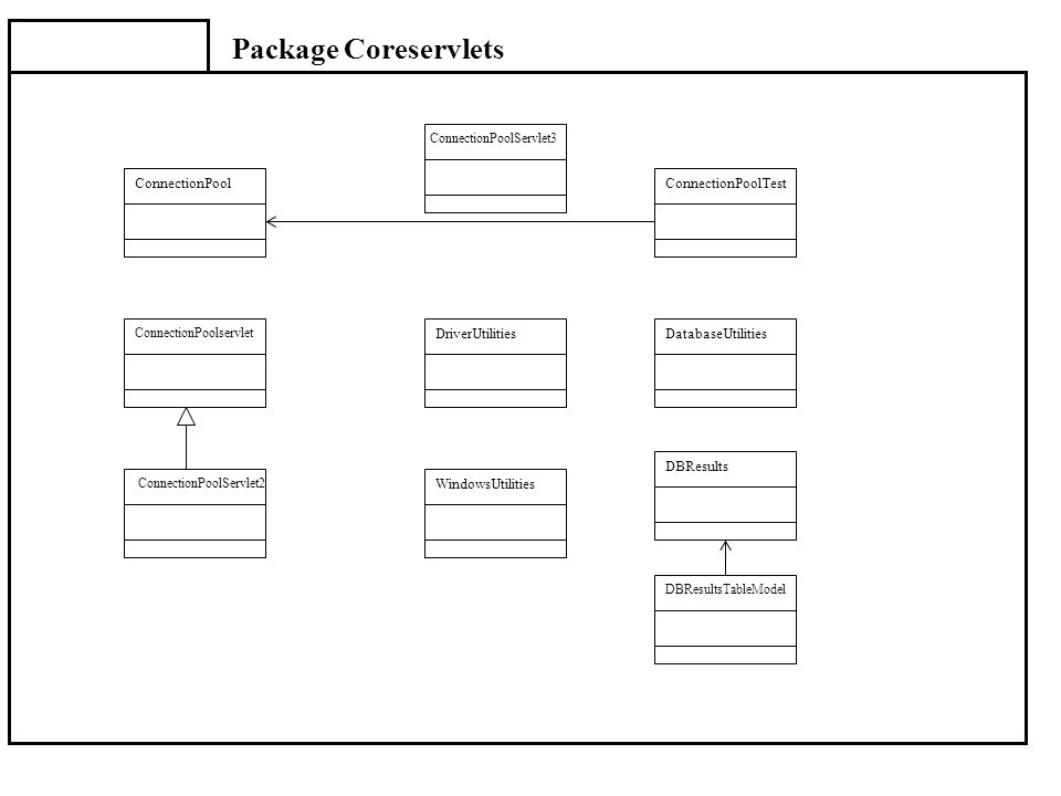 Package Coreservlets ConnectionPool ConnectionPoolTest DriverUtilities