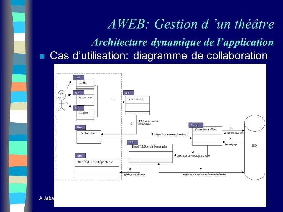 AWEB: Gestion d 'un théâtre Architecture dynamique de l'application