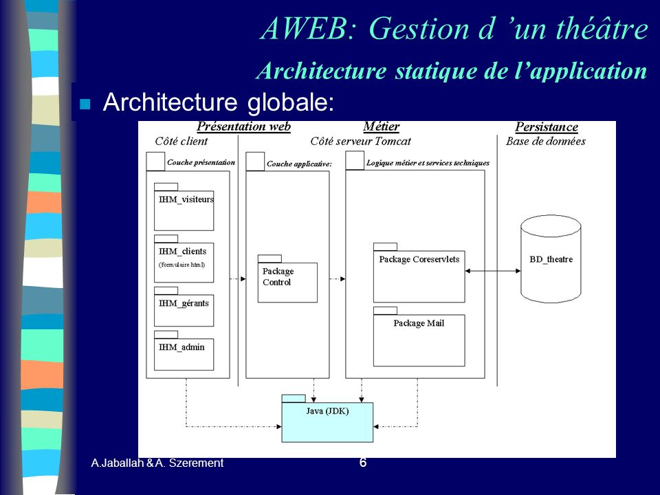 AWEB: Gestion d 'un théâtre Architecture statique de l'application