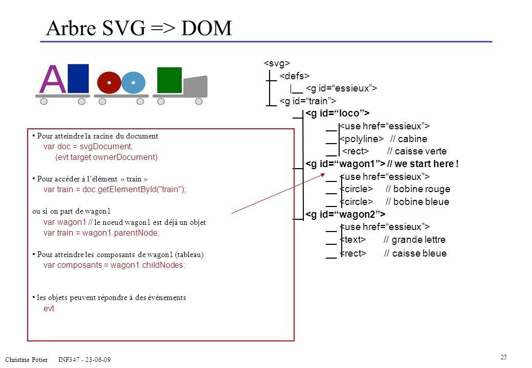 Arbre SVG => DOM <svg> __ <defs>