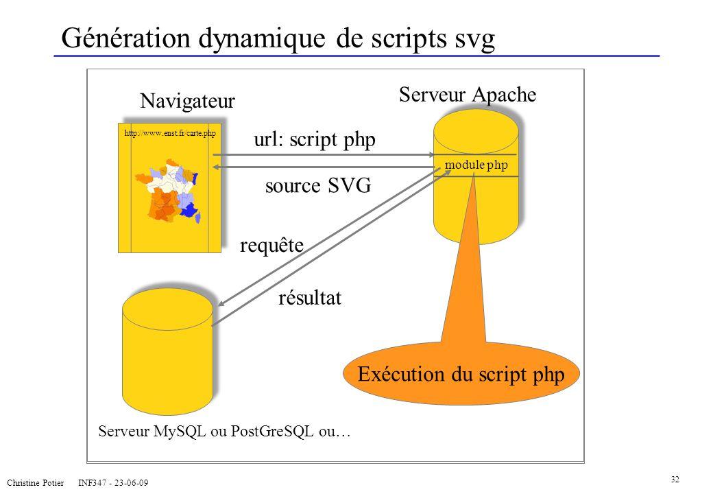 Génération dynamique de scripts svg