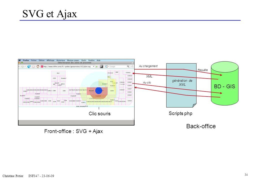 SVG et Ajax Back-office BD - GIS Front-office : SVG + Ajax Clic souris