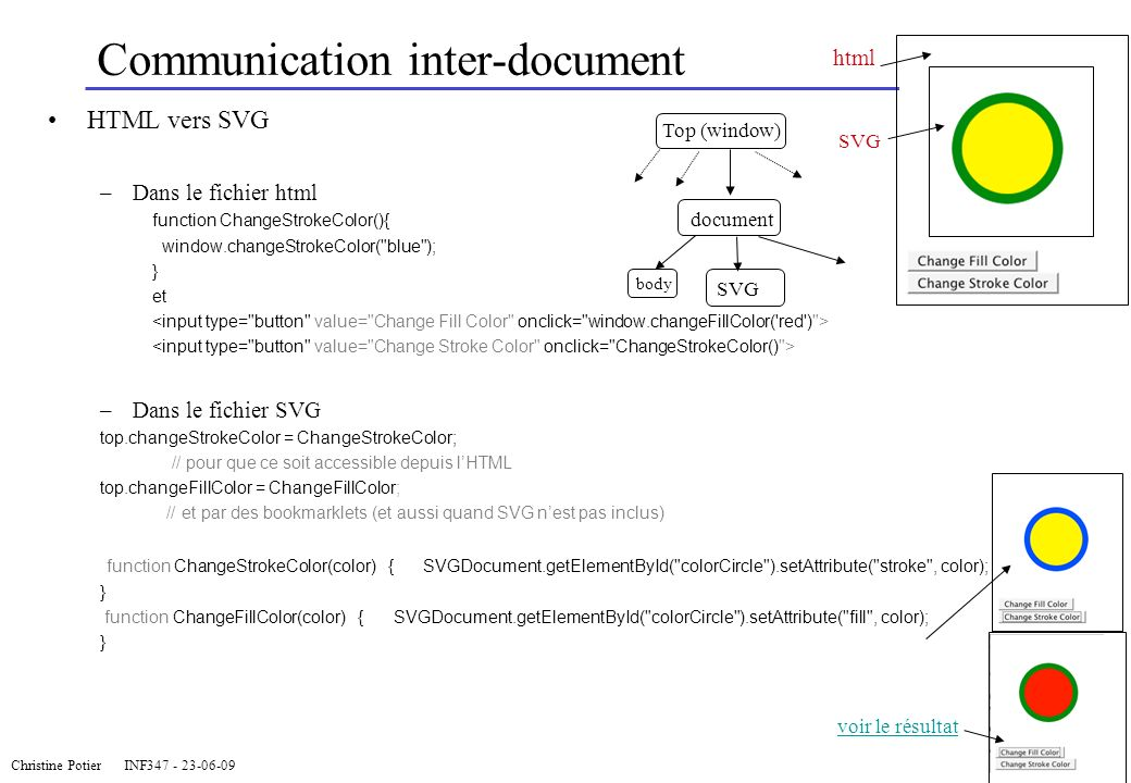 Communication inter-document