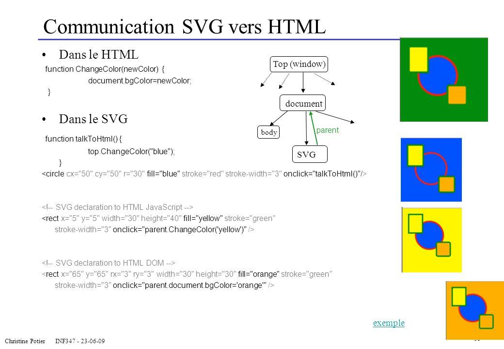 Communication SVG vers HTML