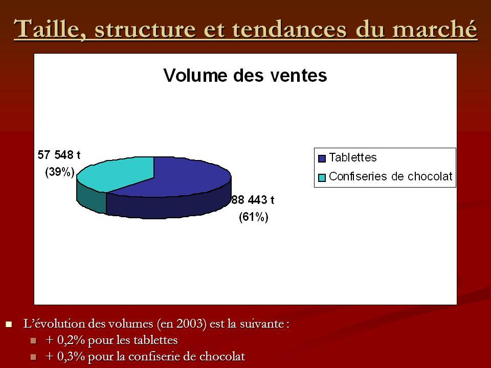 Taille, structure et tendances du marché