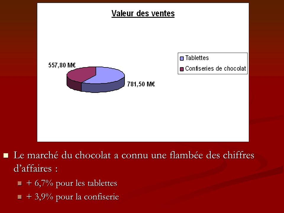 Le marché du chocolat a connu une flambée des chiffres d'affaires :