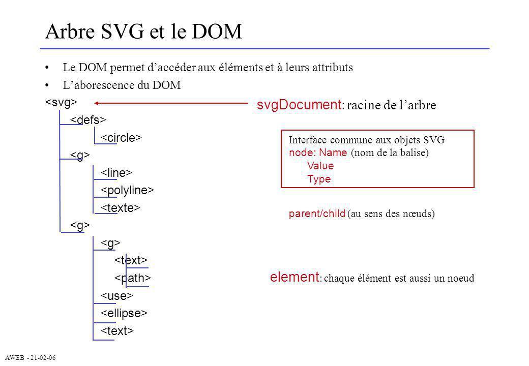 Arbre SVG et le DOM svgDocument: racine de l'arbre