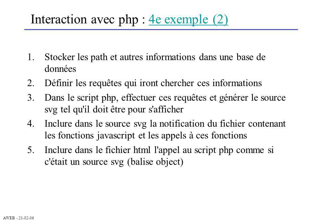 Interaction avec php : 4e exemple (2)