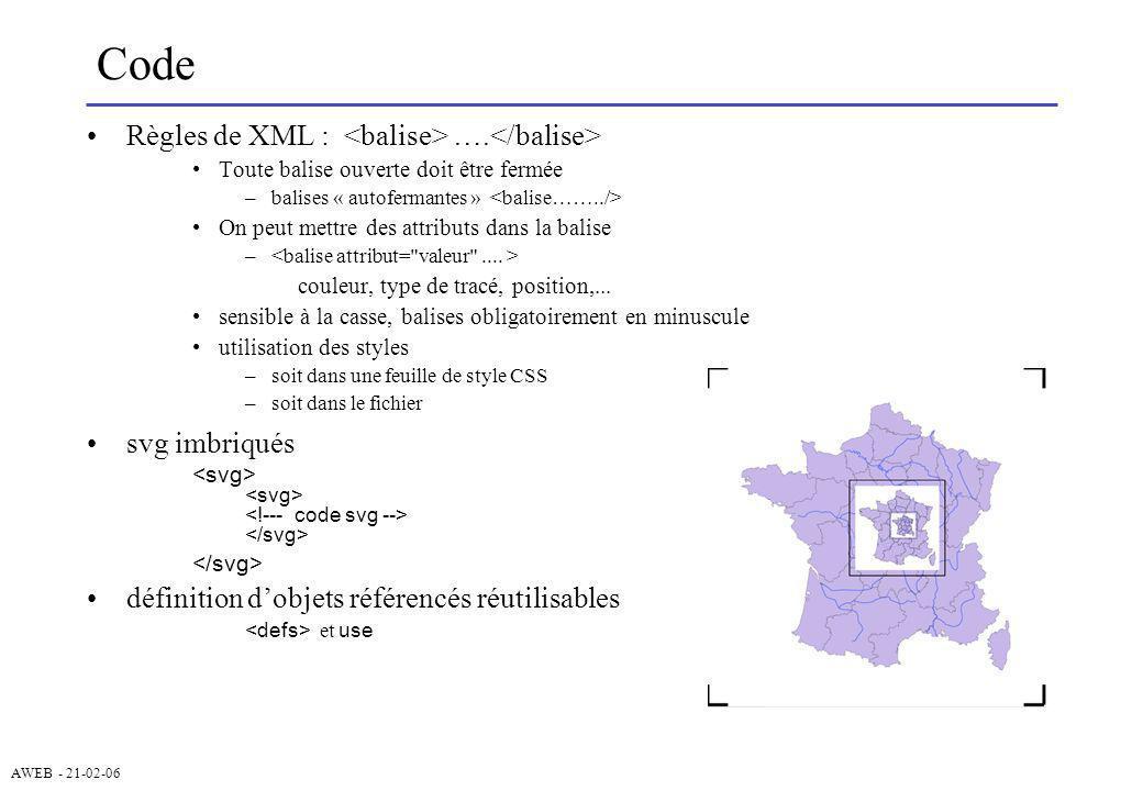 Code Règles de XML : <balise> ….</balise> svg imbriqués