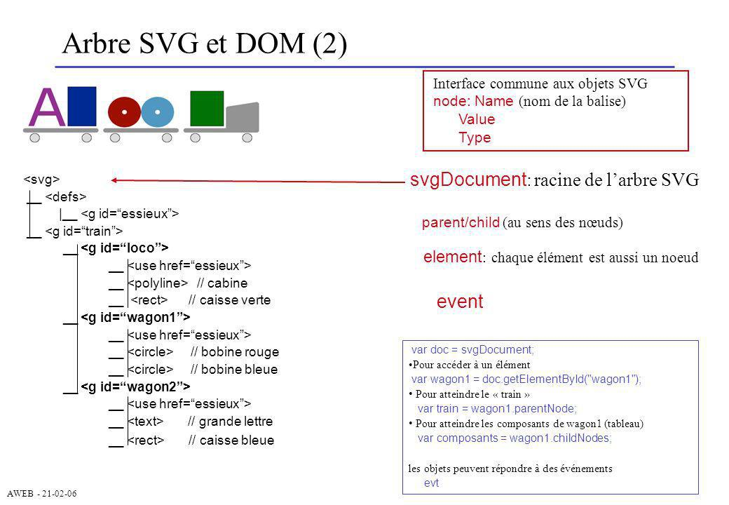 Arbre SVG et DOM (2) svgDocument: racine de l'arbre SVG event