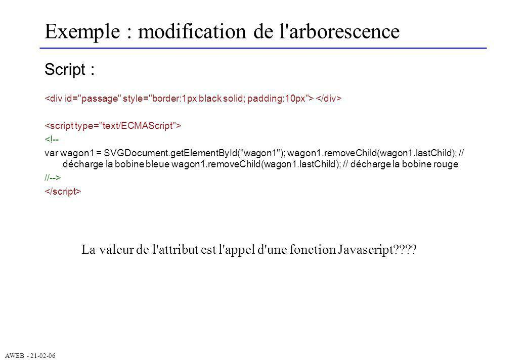 Exemple : modification de l arborescence