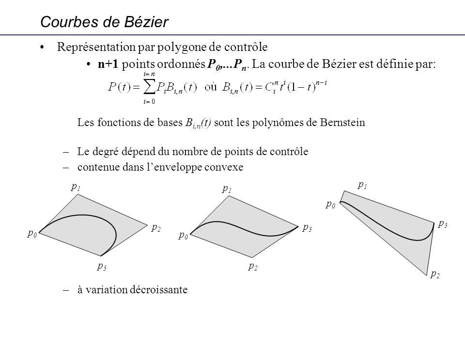 Courbes de Bézier Représentation par polygone de contrôle