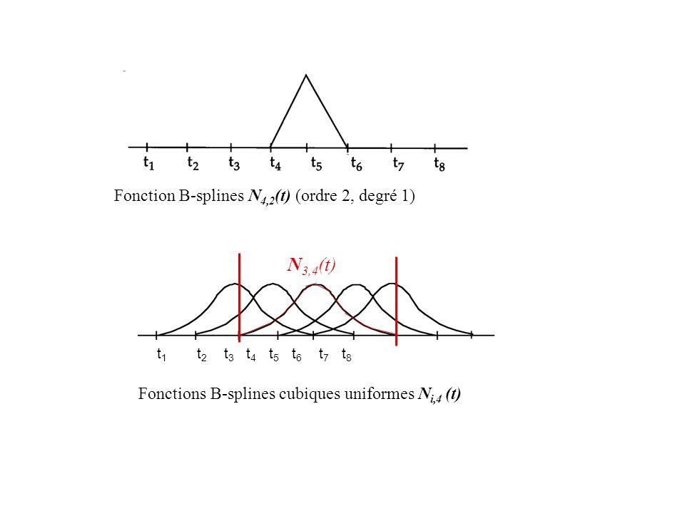 N3,4(t) Fonction B-splines N4,2(t) (ordre 2, degré 1)