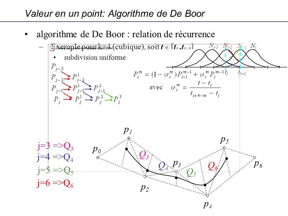 Valeur en un point: Algorithme de De Boor