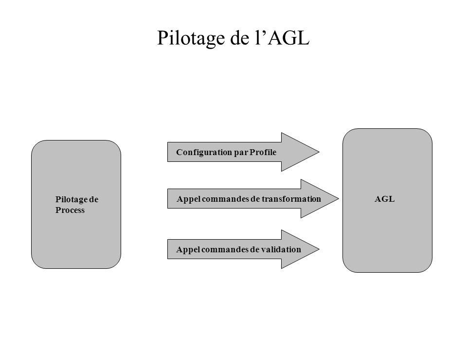Pilotage de l'AGL Configuration par Profile