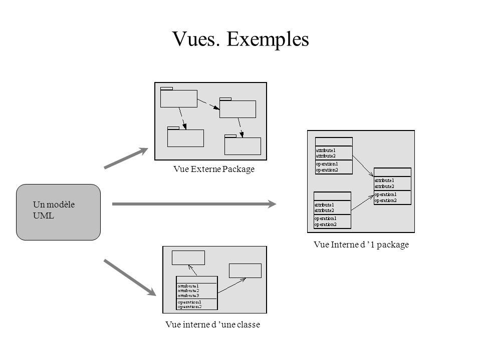Vues. Exemples Vue Externe Package Un modèle UML