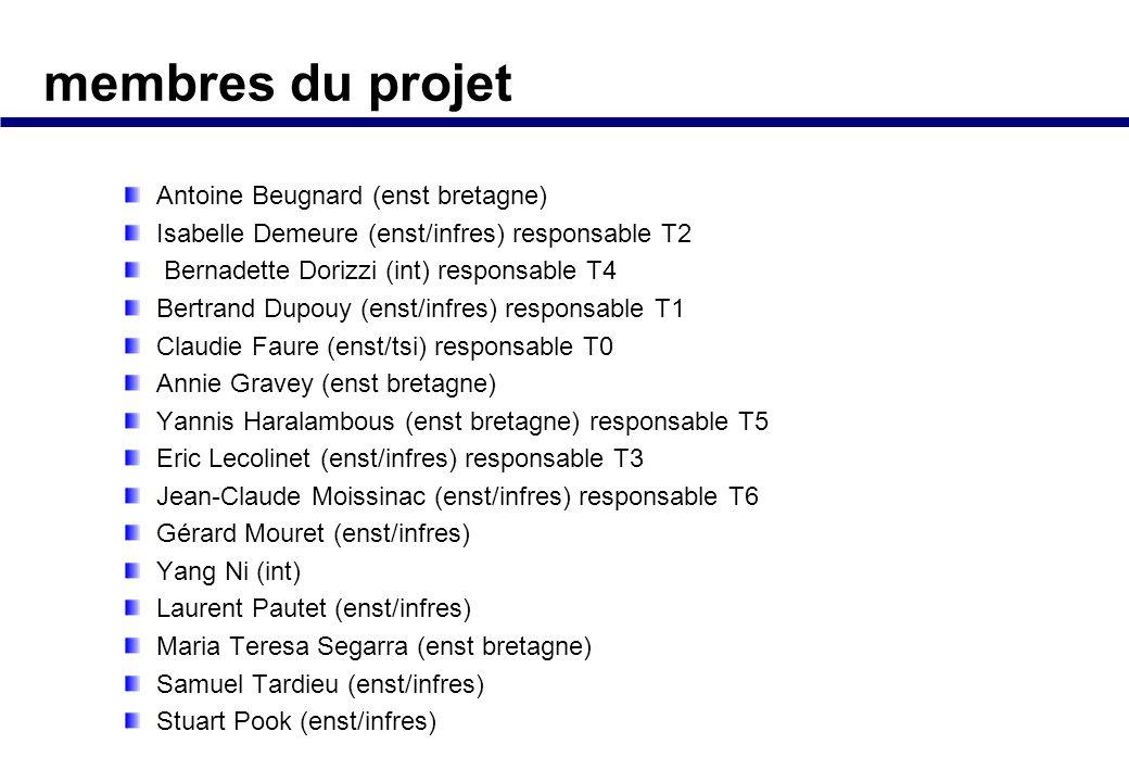 membres du projet Antoine Beugnard (enst bretagne)