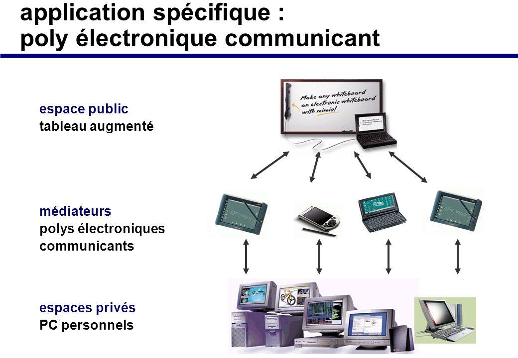 application spécifique : poly électronique communicant