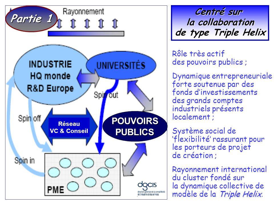 Partie 1 Centré sur la collaboration de type Triple Helix POUVOIRS