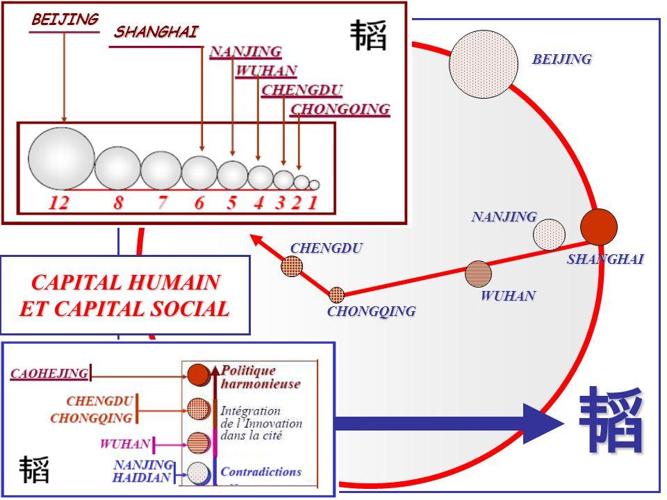 韬 CAPITAL HUMAIN ET CAPITAL SOCIAL BEIJING SHANGHAI BEIJING NANJING