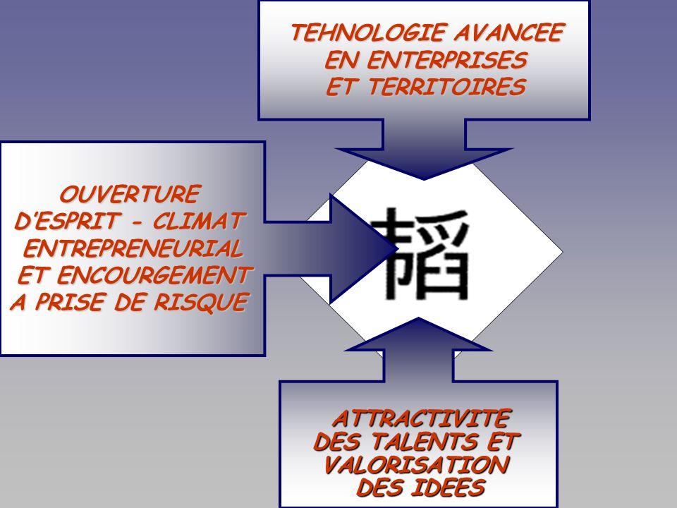 TEHNOLOGIE AVANCEE EN ENTERPRISES. ET TERRITOIRES. OUVERTURE. D'ESPRIT - CLIMAT. ENTREPRENEURIAL.