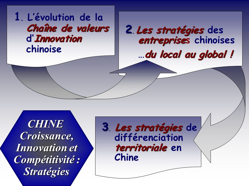 CHINE Croissance, Innovation et Compétitivité : Stratégies