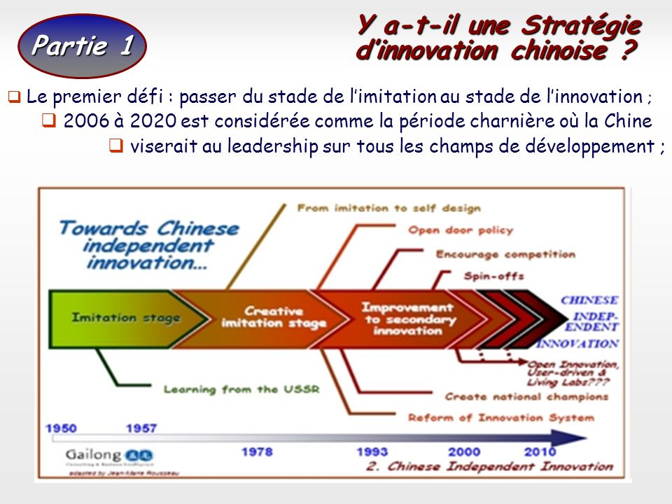 d'innovation chinoise Partie 1