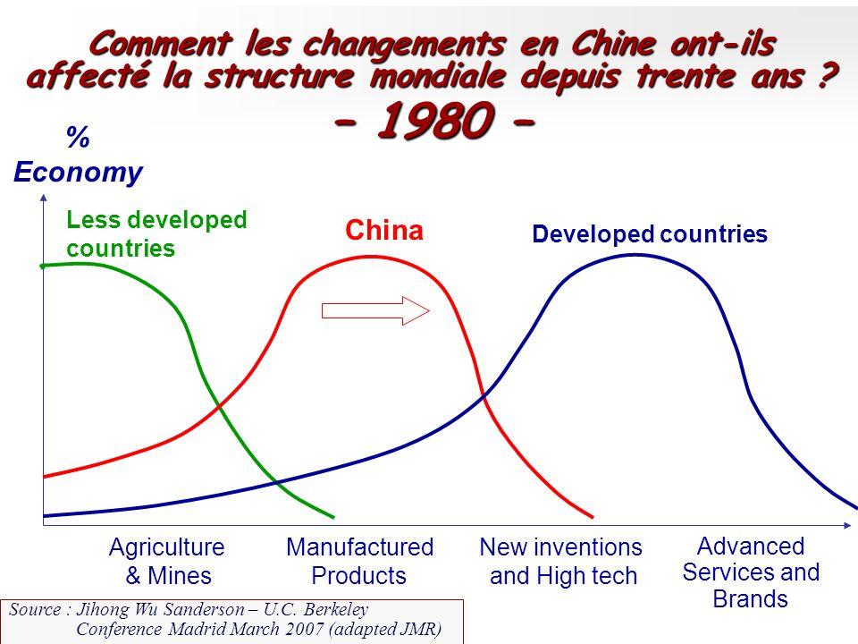 – 1980 – Comment les changements en Chine ont-ils
