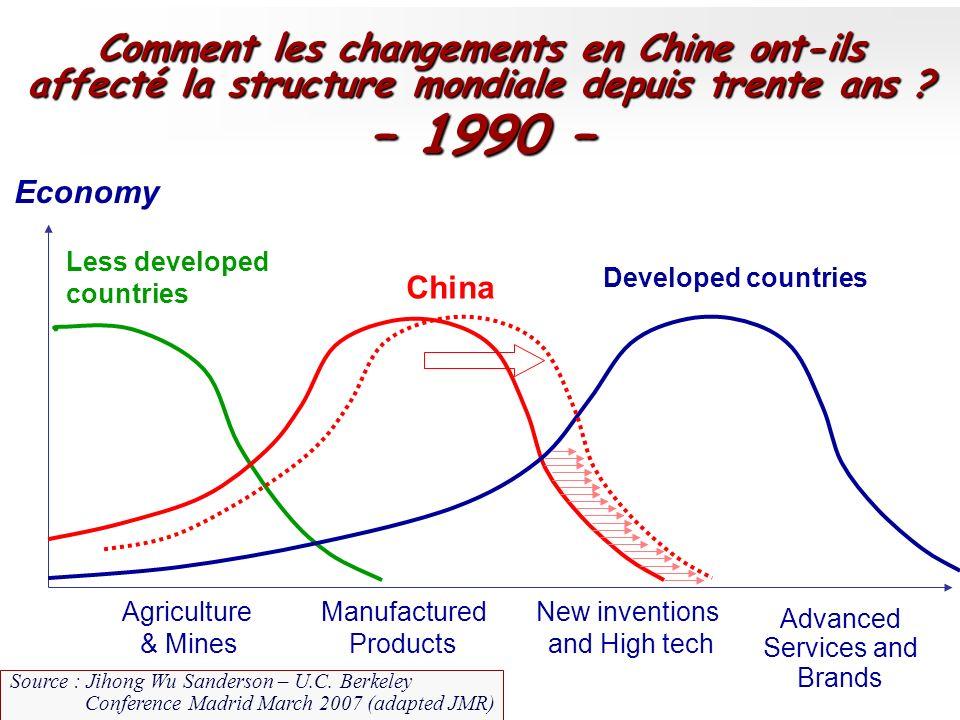 – 1990 – Comment les changements en Chine ont-ils