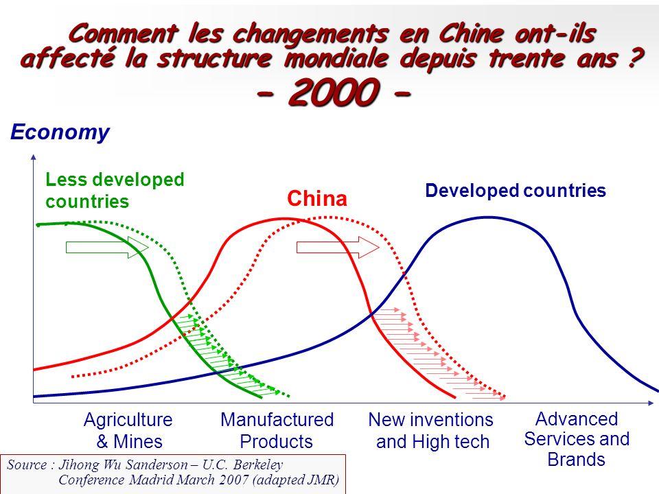 – 2000 – Comment les changements en Chine ont-ils