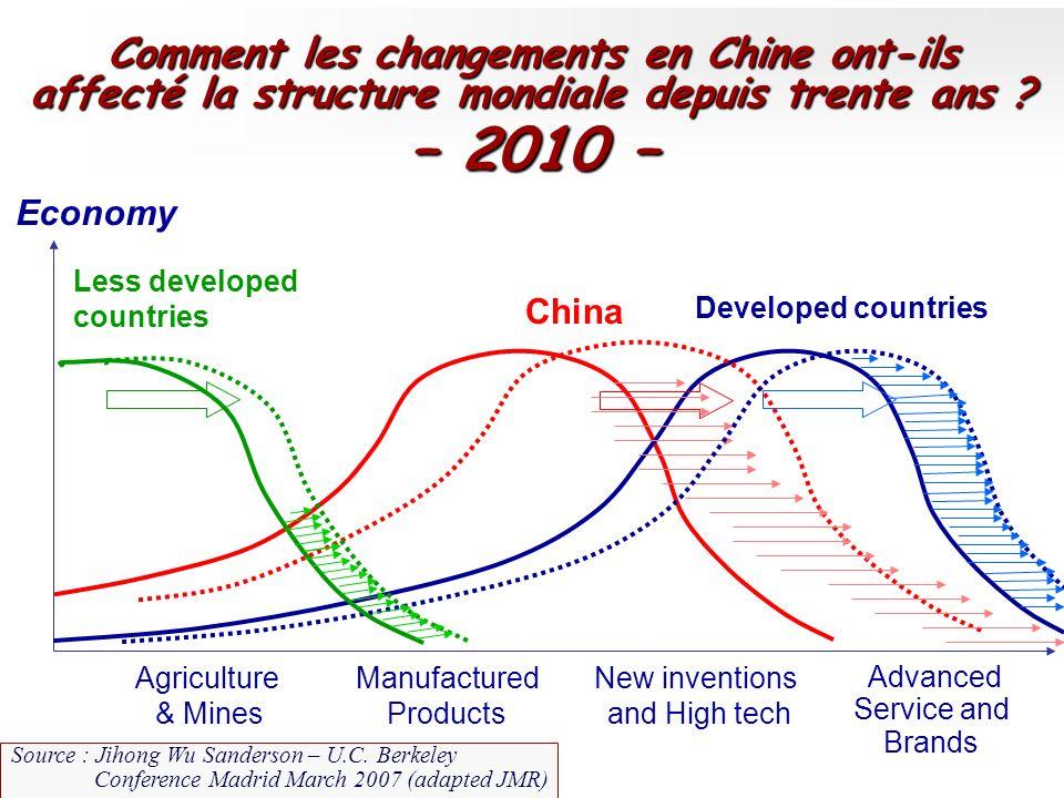 – 2010 – Comment les changements en Chine ont-ils