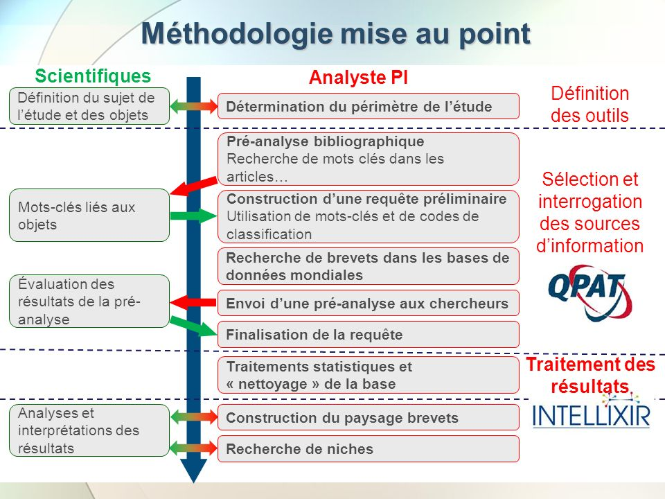 Méthodologie mise au point